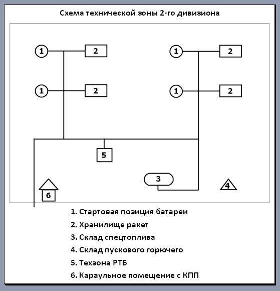 Схема технической зоны 2-го